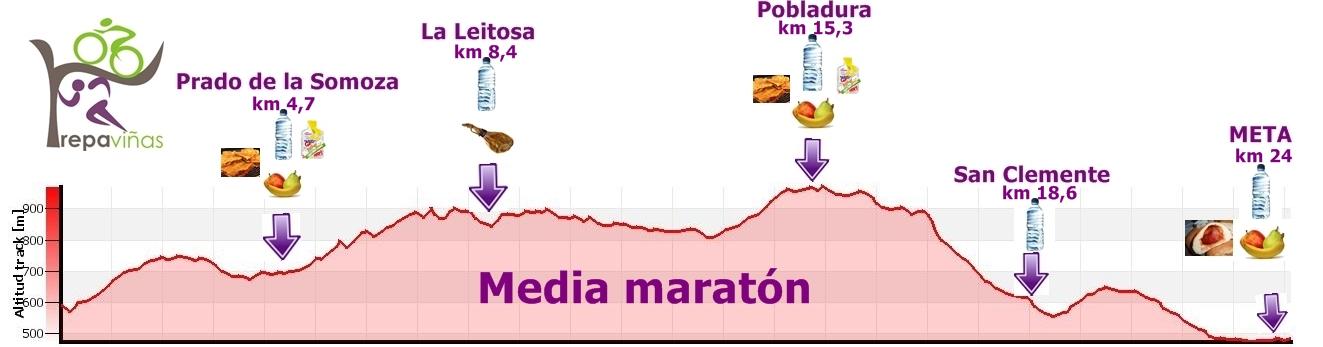 Perfil Trepaviñas - Media maratón