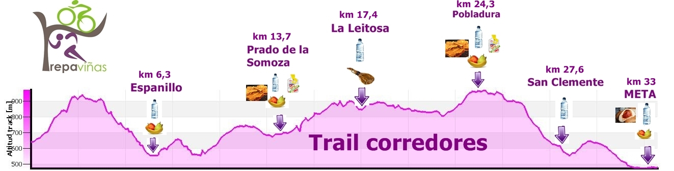 Perfil Trepaviñas - Trail corredores