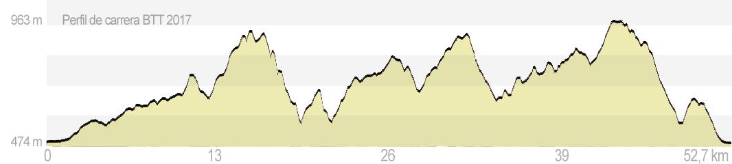 Trepaviñas Modalidad A – marcha en bicicleta de montaña-BTT (52 km)