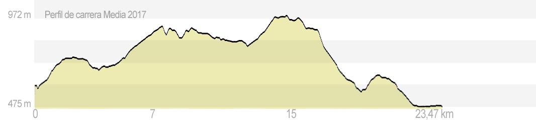 Trepaviñas Modalidad C – media corredores-andarines (23,47 km)