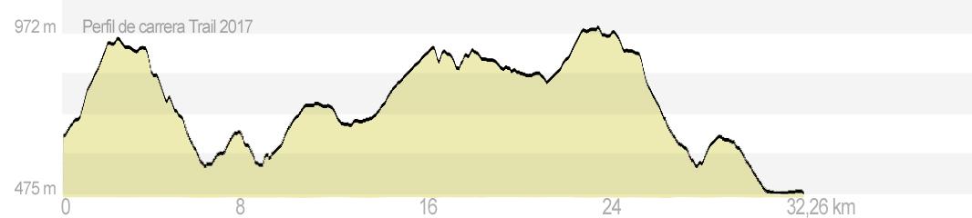 Trepaviñas Modalidad B – trail corredores (32,26 km)